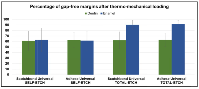 Marginal integrity of posterior resin composite fillings bonded with universal adhesives to enamel and dentin before and after thermo-mechanical loading.